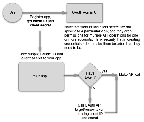Client Credential Workflow for Multi-Organization App