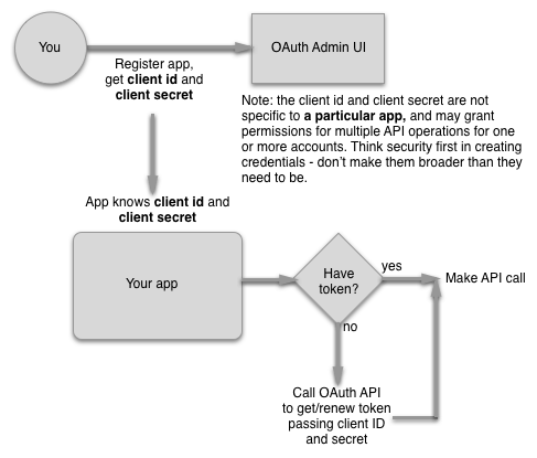 Client credential workflow for organizational app